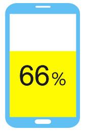 66%使用者在電視廣告看到感興趣的商品時會以手機搜尋