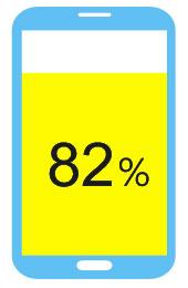 82%使用者會以手機搜尋在地商家