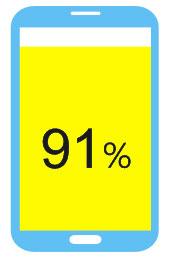 91%使用者會以手機搜尋工具術語