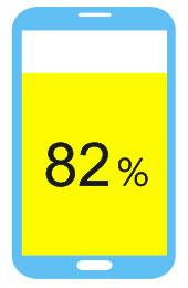 82%使用者在實體商店購物時會以手機搜尋商品資訊