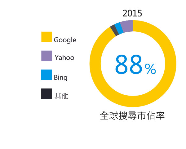 Google仍是搜尋界霸主