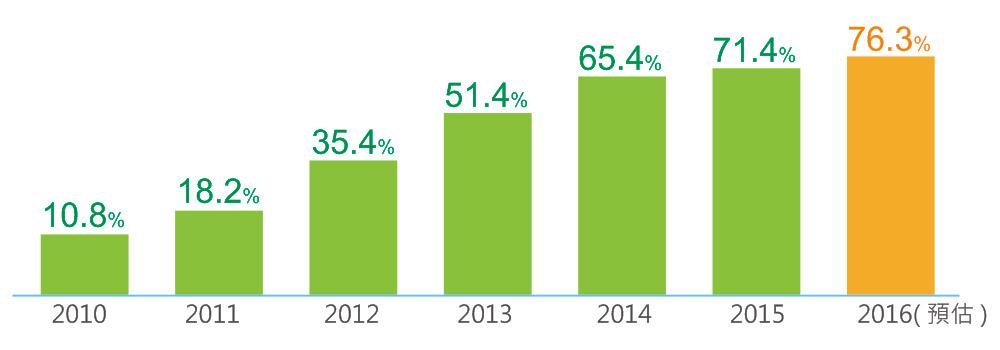 台灣行動裝置用戶已達到1600萬