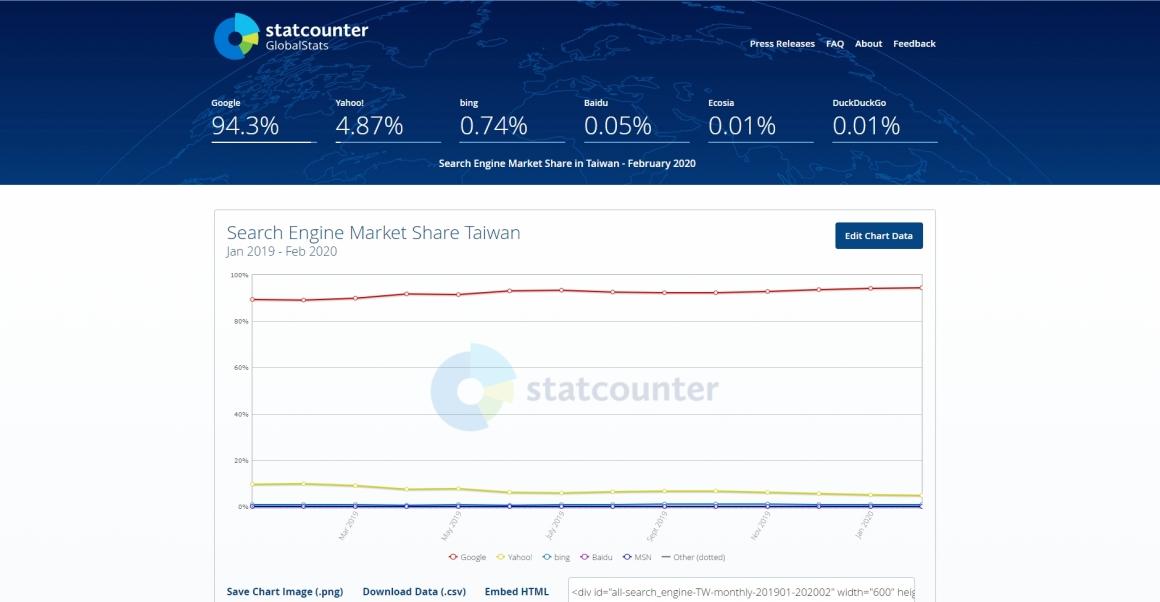 Google搜尋引擎的市佔率已達94%