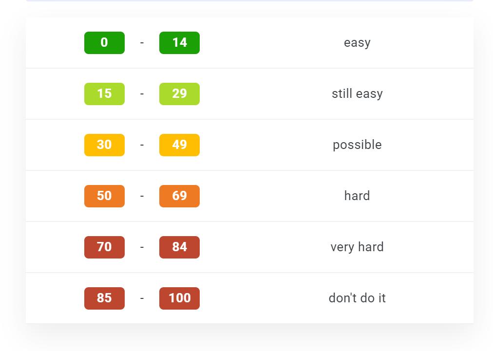 關鍵字難易度工具